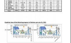 Progress of Net Metering in Pakistan upto January 31, 2021