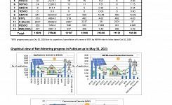 Progress of Net Metering in Pakistan upto May 31, 2021